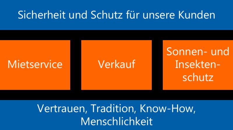 Full-Service aus Gladenbach